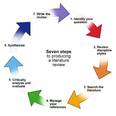 Tips on Writing Review Article - ResearchGate